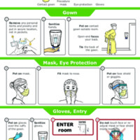 COVID-19 Resources: Putting ON AND Taking OFF PPE (DICE)