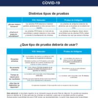 Introducción a las pruebas de detección del COVID-19