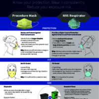 Make the Smart Choice - Procedure Mask vs. N95 Respirator selection flyer