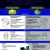 Make the Smart Choice - Procedure Mask vs. N95 Respirator selection flyer