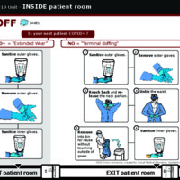COVID-19 Unit Resources: Taking off PPE (ACE) Inside Patient Room, double gloves