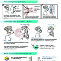 COVID-19: General PPE Guidance: Exhalation valves