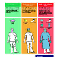 COVID-19 PPE Resources: PPE Selection for In-Patient Provider