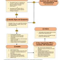 NYC Health + Hospitals General Special Pathogen Screening Algorithm