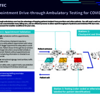 Appointment Drive-through Ambulatory Testing for COVID-19