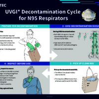 UVGI* Decontamination Cycle for N95 Respirators
