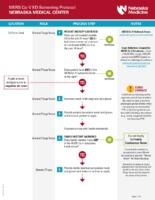 MERS-CoV ED Screening Protocol